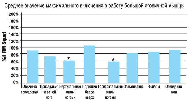 График эффективности различных упражнения для ягодиц