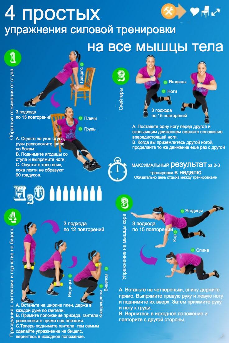 Комплекс силовых тренировок для похудения