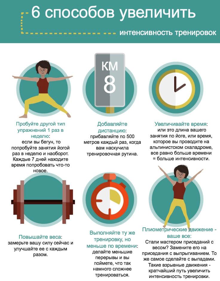 Способы увеличения интенсивности тренировки