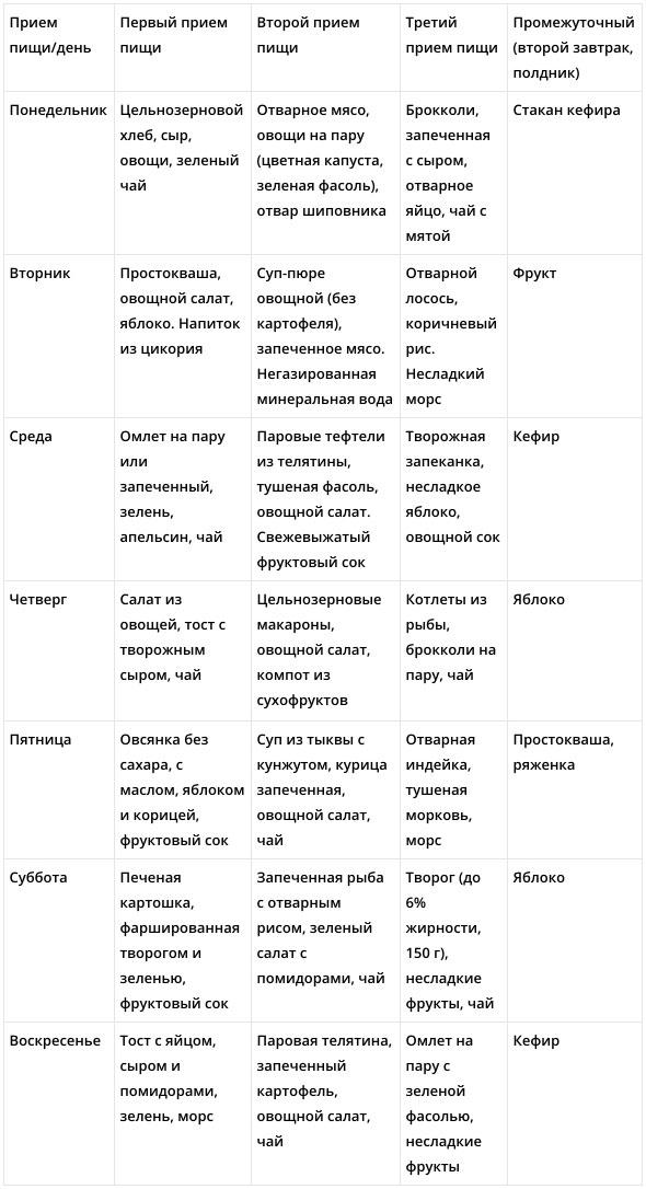 Пример ПП меню для похудения